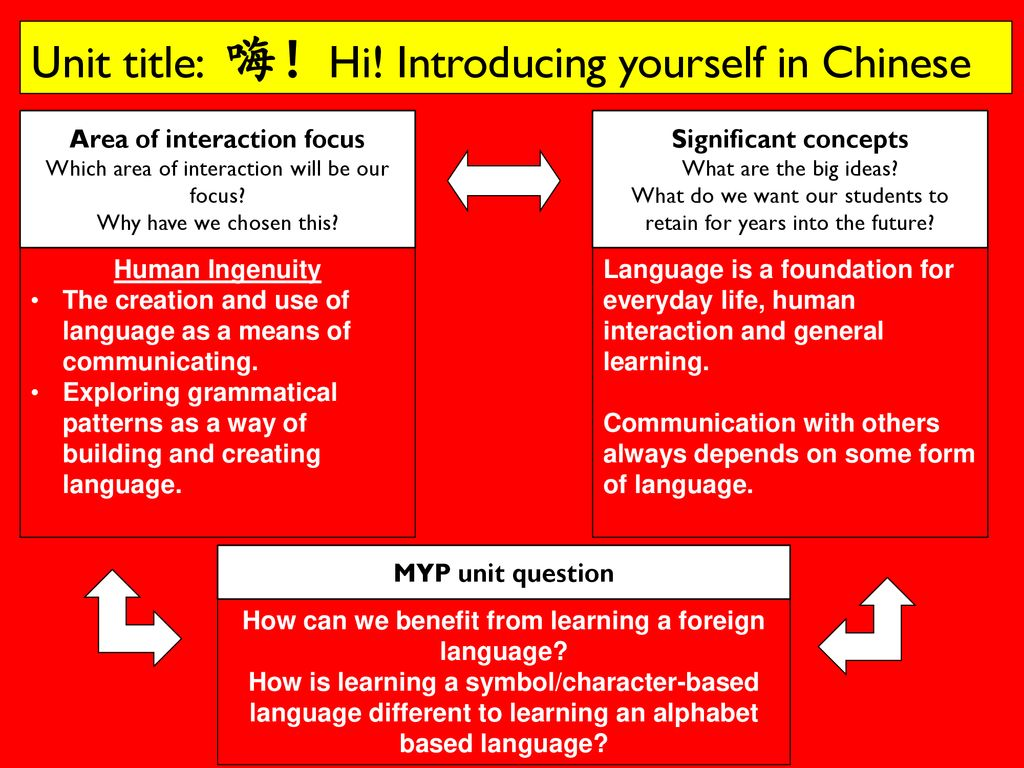 Unit title: 嗨!Hi! Introducing yourself in Chinese