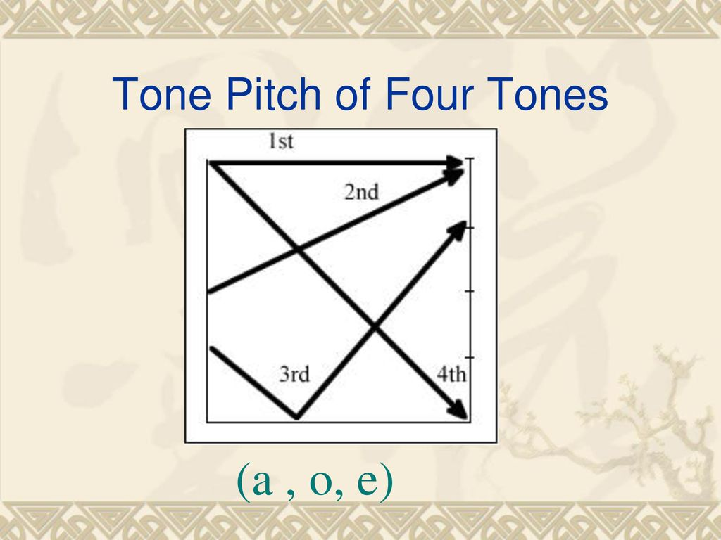 Tone Pitch of Four Tones