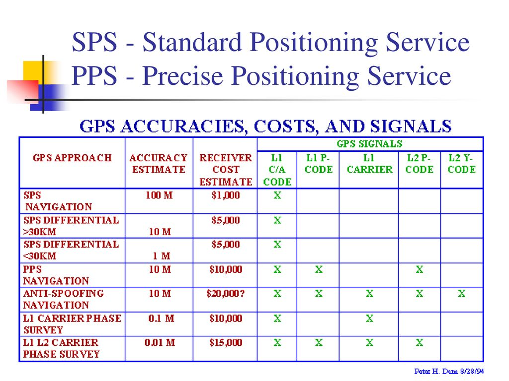 SPS - Standard Positioning Service PPS - Precise Positioning Service