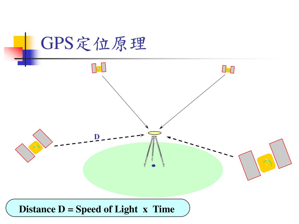 Distance D = Speed of Light x Time