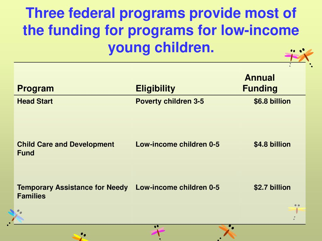 Three federal programs provide most of the funding for programs for low-income young children.