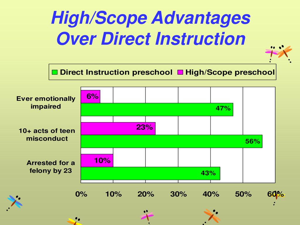 High/Scope Advantages Over Direct Instruction