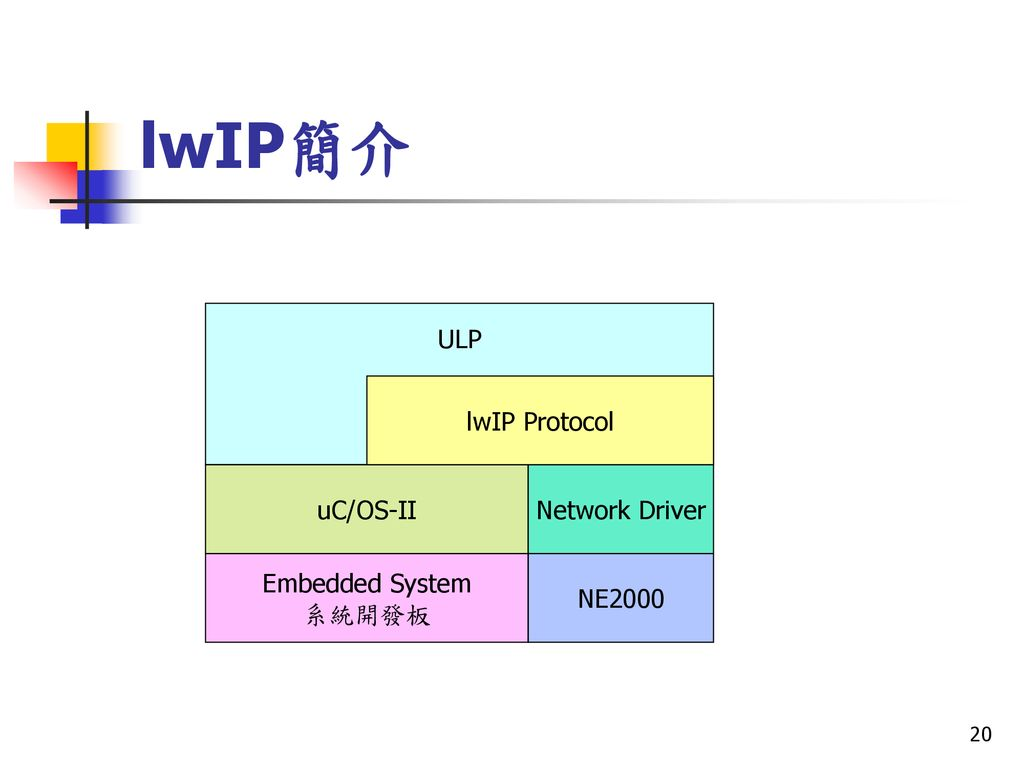 Chia-Tai Tsai MicroC/OS-II Chia-Tai Tsai - ppt download