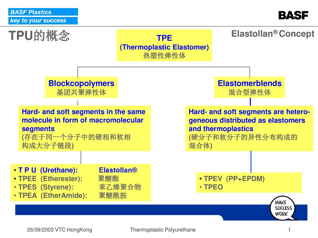 Thermoplastic Elastomer) - ppt download