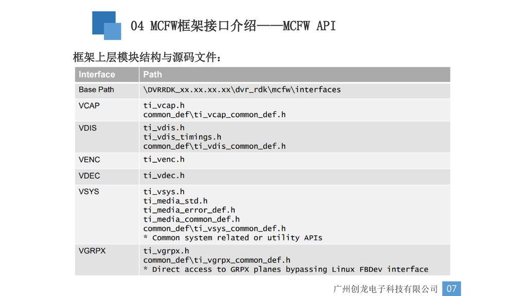 DM81X 视频采集处理——MCFW框架介绍广州创龙电子科技有限公司