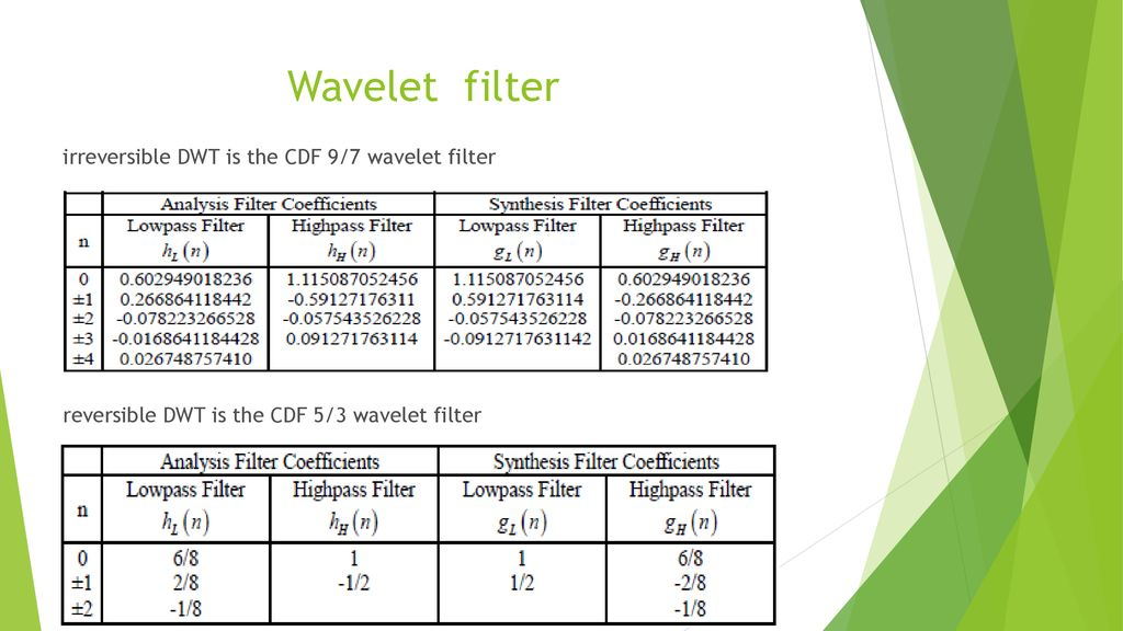 Time Frequency Analysis and Wavelet Transforms - ppt download