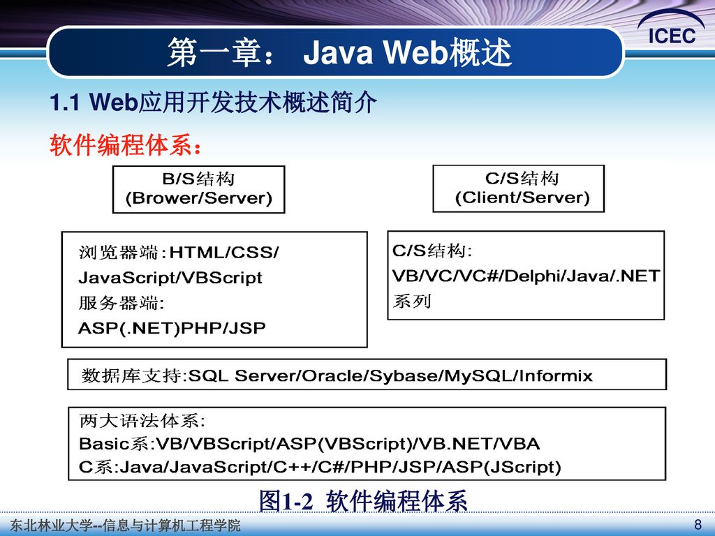 401f2e6676b58 8 第一章: Java Web概述 1.1 Web应用开发技术概述简介 软件编程体系: 图1-2 软件编程体系