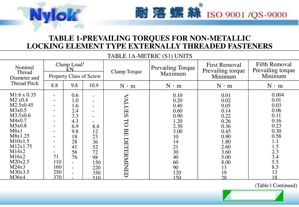 TABLE 1-PREVAILING TORQUES FOR NON-METALLIC
