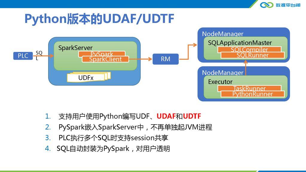 从TDW-Hive到TDW-SparkSQL - ppt download