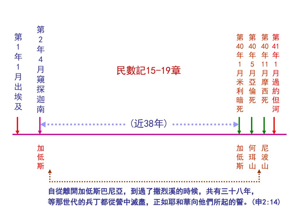 Image result for 西乃的会幂申命记