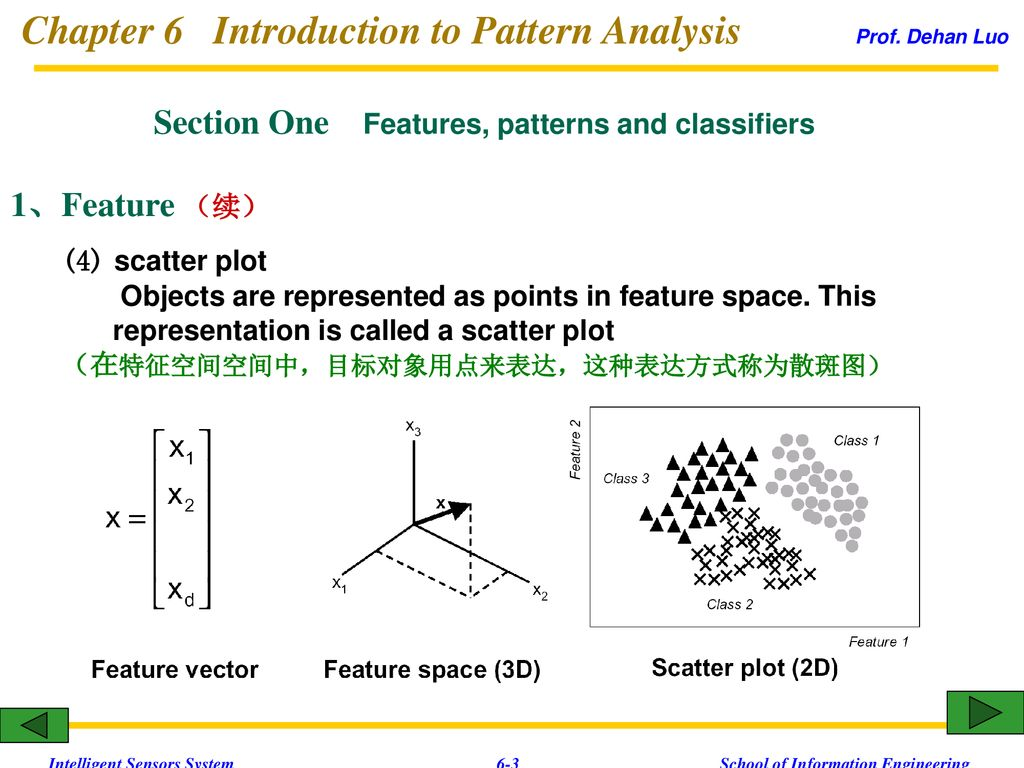 Chapter 6 Introduction to Pattern Analysis Prof  Dehan Luo