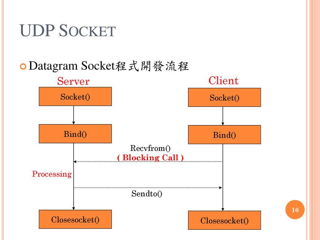 助教:廖啟盛JAVA Socket(UDP) 助教:廖啟盛- ppt download